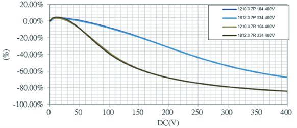 Grafische Darstellung der Kapazitäten von Kondensatoren X7P und X7R